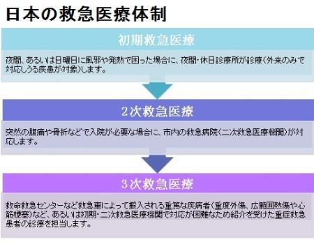 日本の救急医療体制