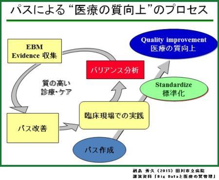 医療の質向上のプロセス