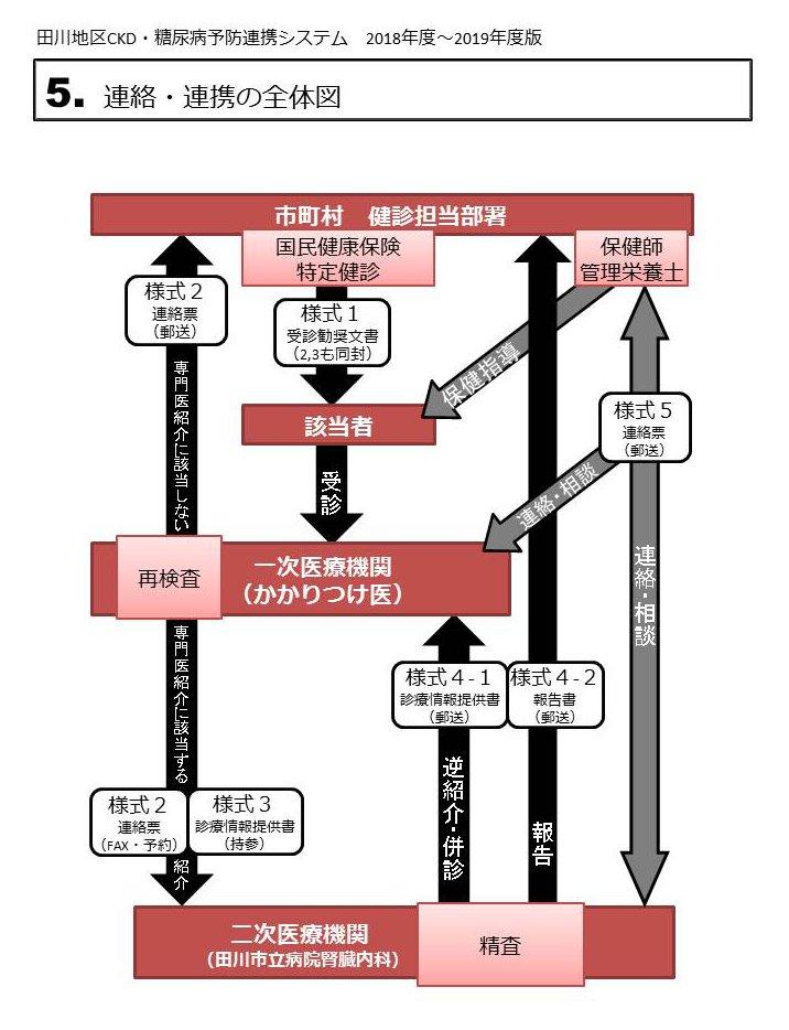 連絡・連携の全体図