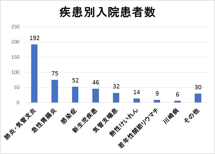 疾患別入院患者数(28年度)