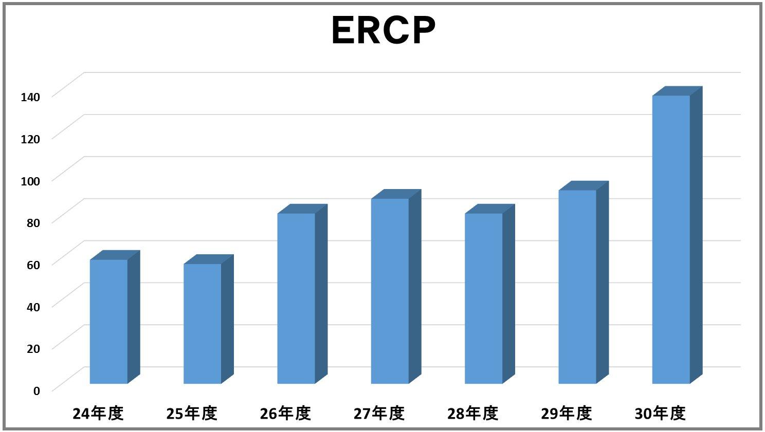 ERCP数